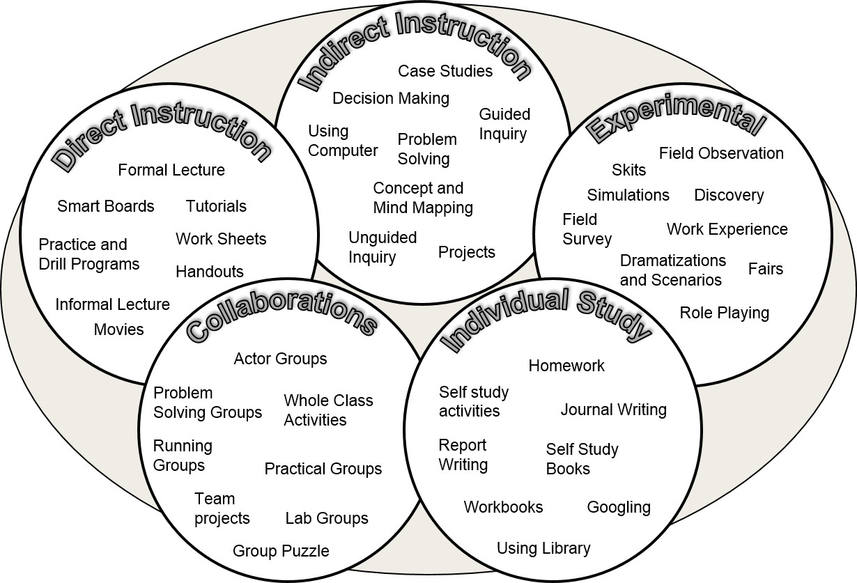 The Big Five effective learning strategies